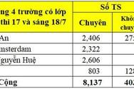 Vào 10 chuyên Chu Văn An tỉ lệ chọi cao nhất, chuyên Ams đứng thứ 3