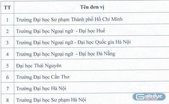 16 cơ sở giáo dục được tổ chức thi và cấp chứng chỉ Tiếng Anh năng lực 6 bậc