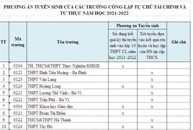 Chi tiết phương thức tuyển sinh vào lớp 10 của các trường tư thục ở Hà Nội