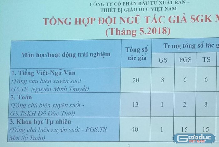 Tổng chủ biên Nguyễn Minh Thuyết và ông Ngô Trần Ái, ai trung thực?