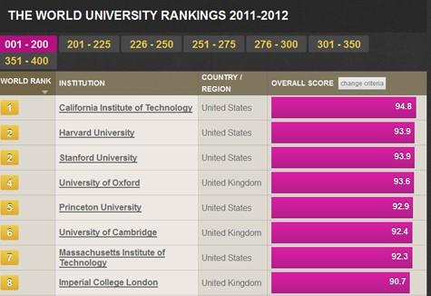 Sự thật về các bảng xếp hạng đại học thế giới, Việt Nam xấu hổ