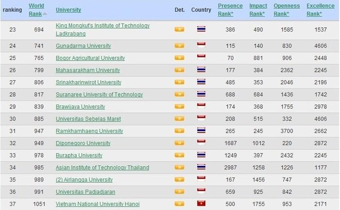 Đại học Quốc Gia có thực sự lọt vào top 700 của thế giới?