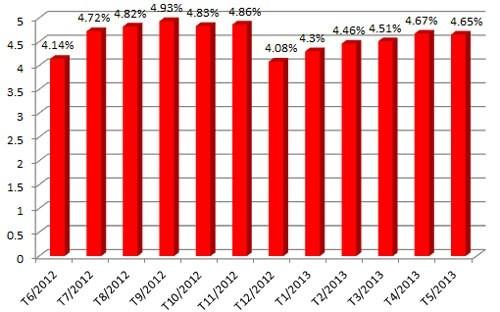 Nợ xấu tăng, VAMC chính thức ra mắt ngày 26/7